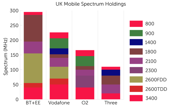 UK-spectrum-holdings