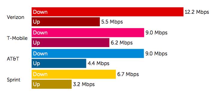 4G Speed Test 2MB Download / 1MB Upload.png