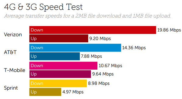 USA speeds