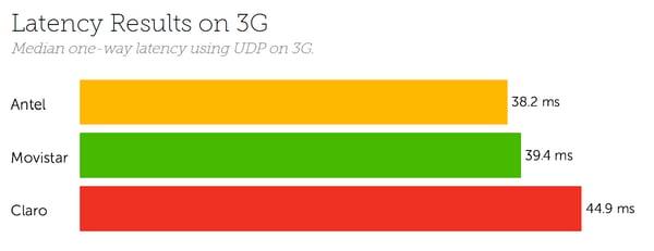 Uruguay Latency 3G