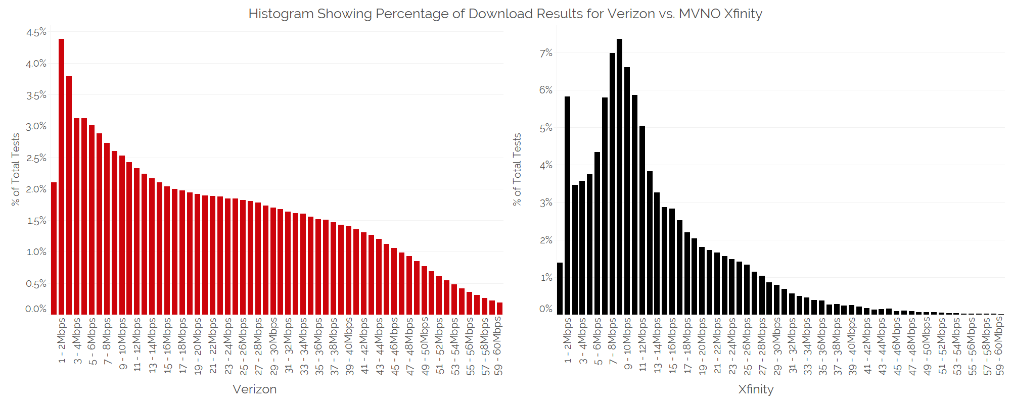 How MVNOs compare to Verizon, AT&T, T-Mobile, and Sprint